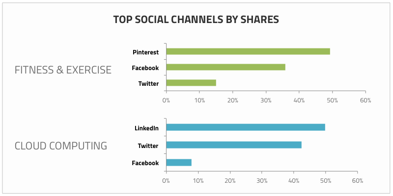 EpicBeat-Shares-By-Social-Channels
