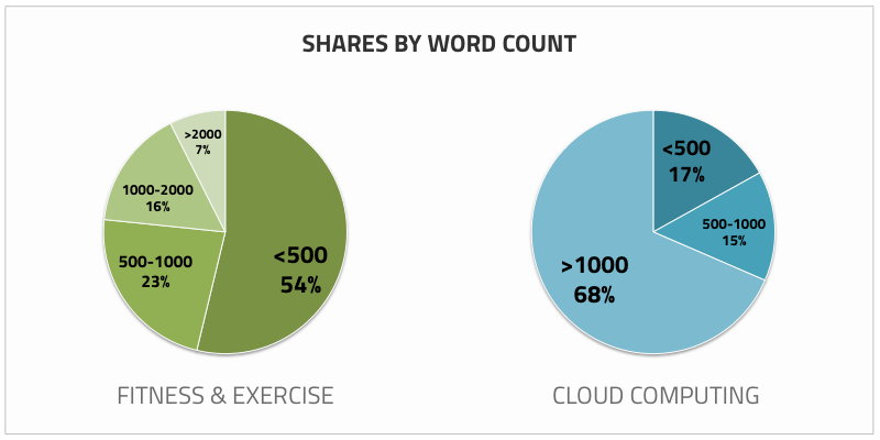 EpicBeat-Shares-by-Word-Count