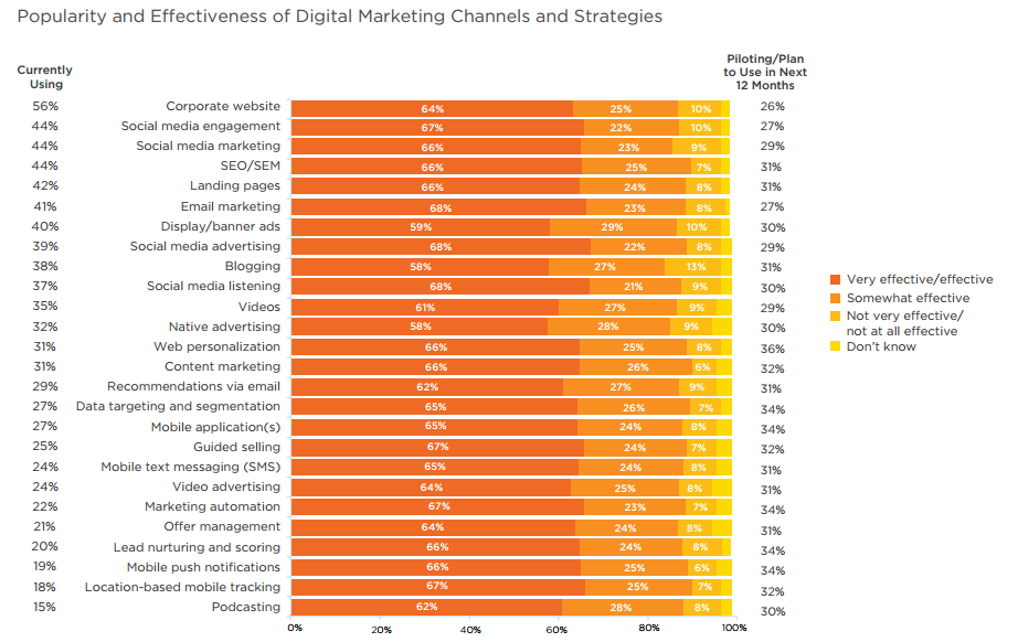 How Social Media Marketing Is Top Priority for Brands