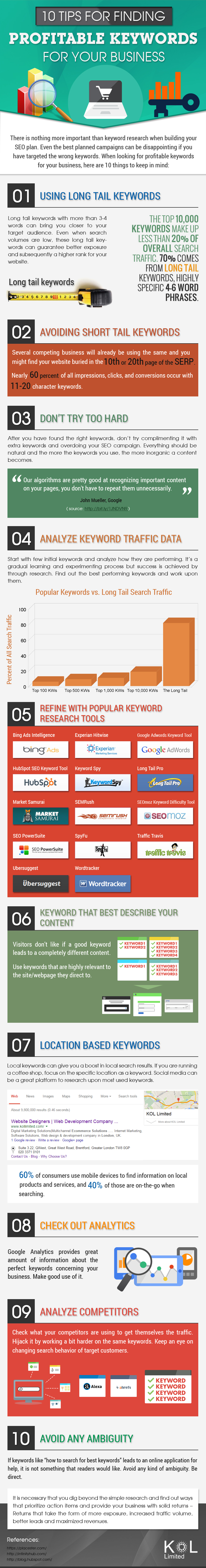 Tips to find profitable keywords