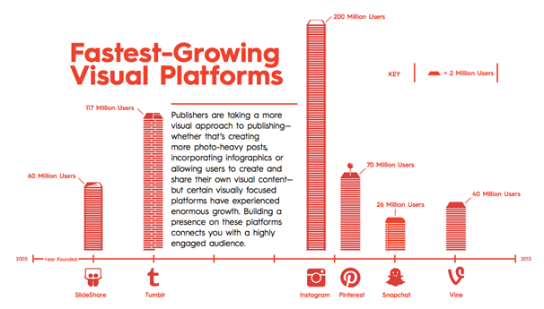 fast growing visual platforms