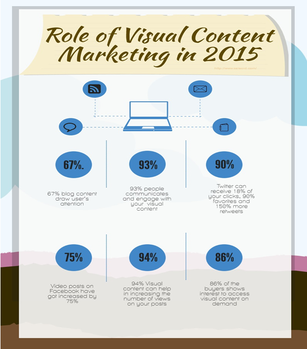 role of visual content marketing