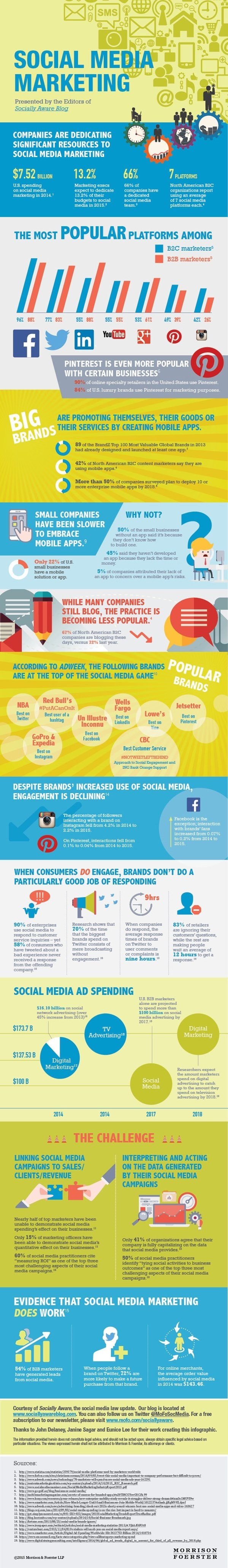 Stat of social media marketing