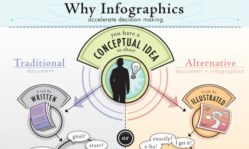 why business need infographic