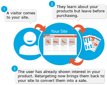 7. Ecommerce Remarketing