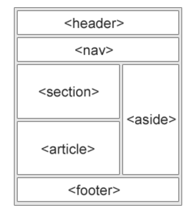 HTML5 Structure