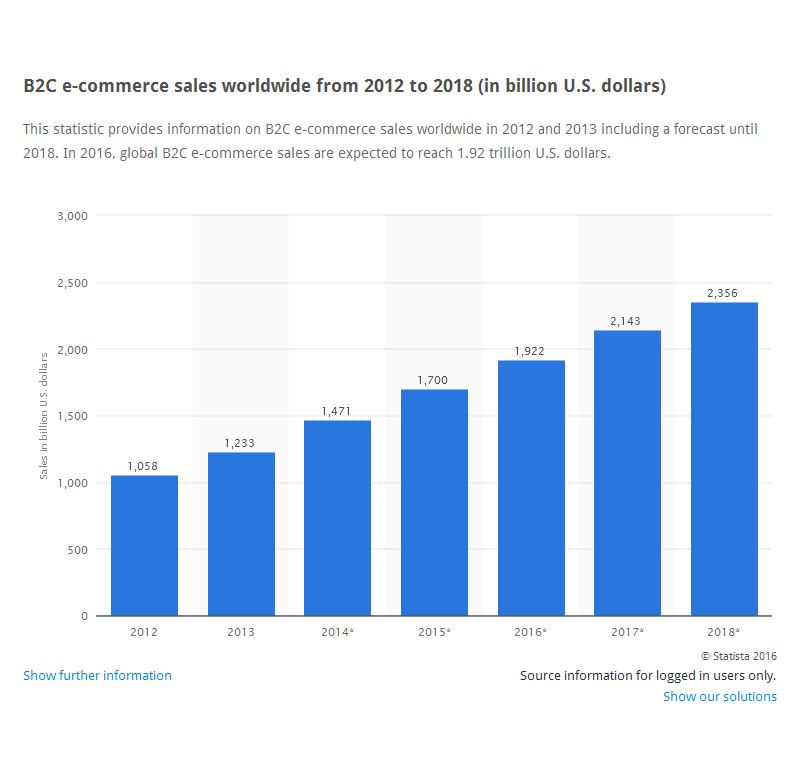 b2c ecommerce sales worldwide