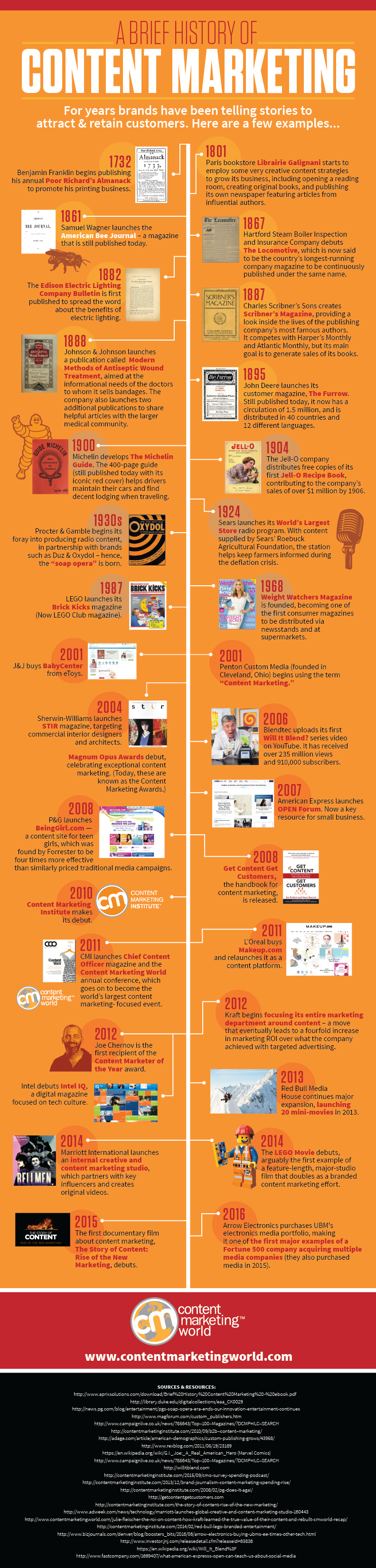 History of Content Marketing Infographic 2016