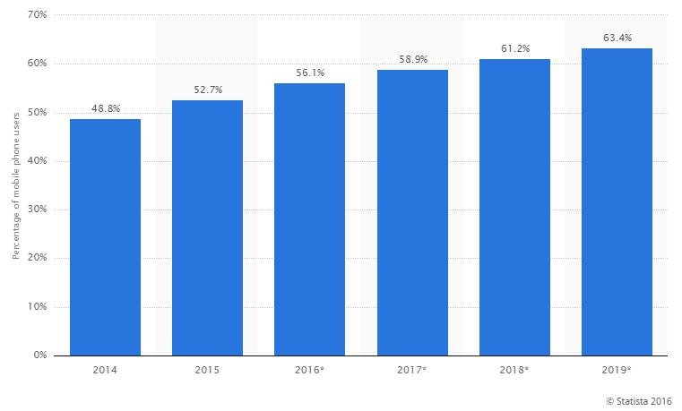 statistics-mobile-phone-users-2016