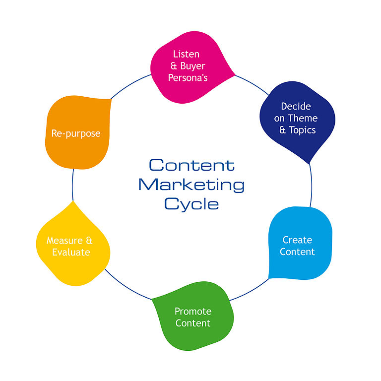 La ruota del Content Marketing - TheNextScoop