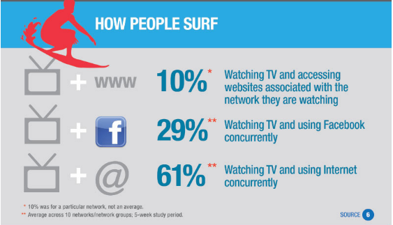 how people surf