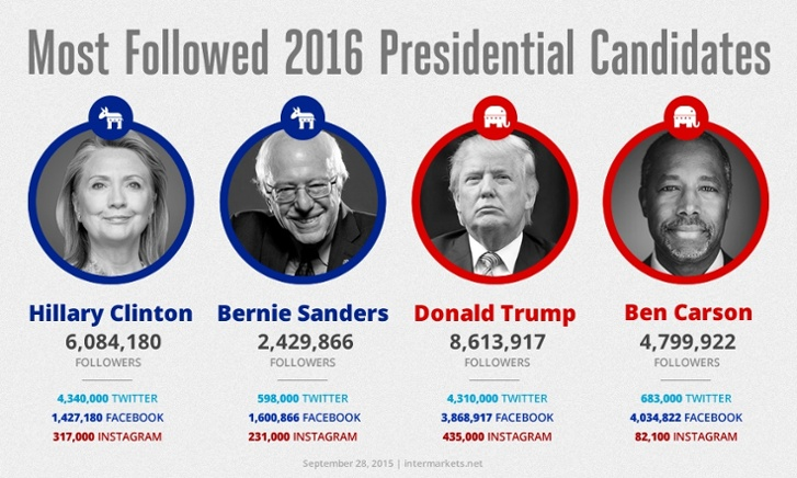most followed 2016 presidential candidates