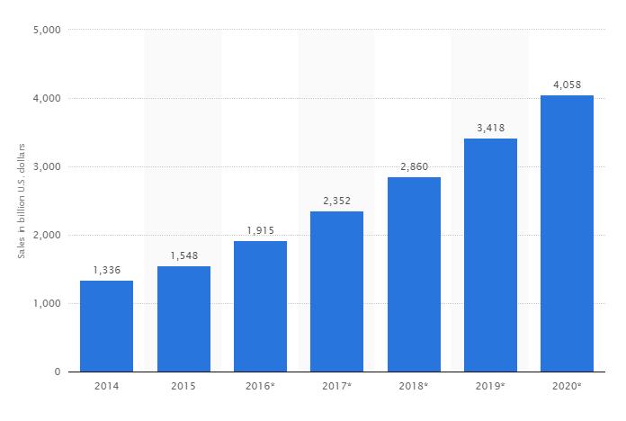 survey retail e-commerce sales ratio