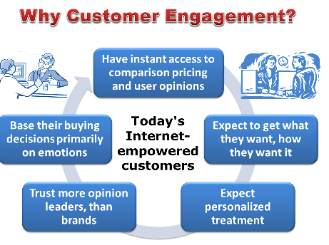 6_customer_engagement