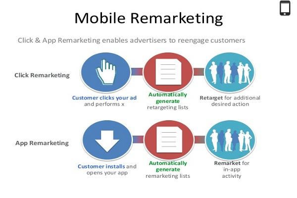 Mobile-App-Remarketing