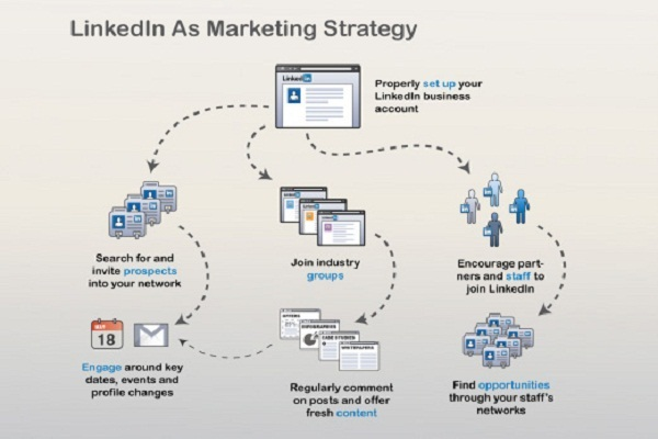 linkedin-marketing-strategy