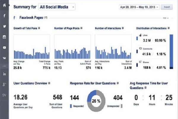 social-media-Performance-Report