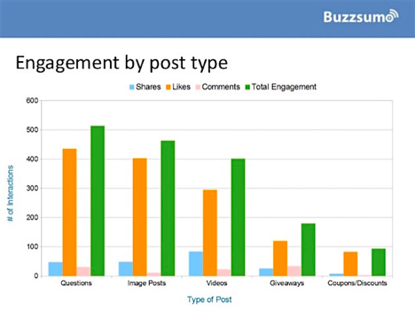social media engagement by-post