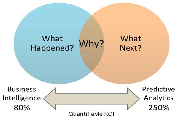 main benefits of predictive analytics