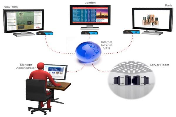 Digital Signage networks