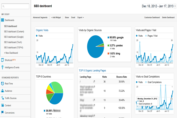 Google Analytics for SEO Audit