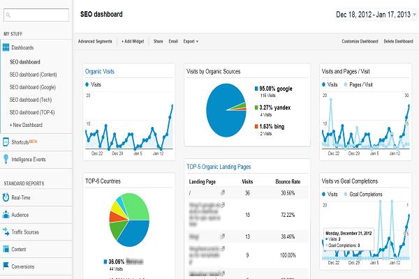 Google Analytics for SEO Audit