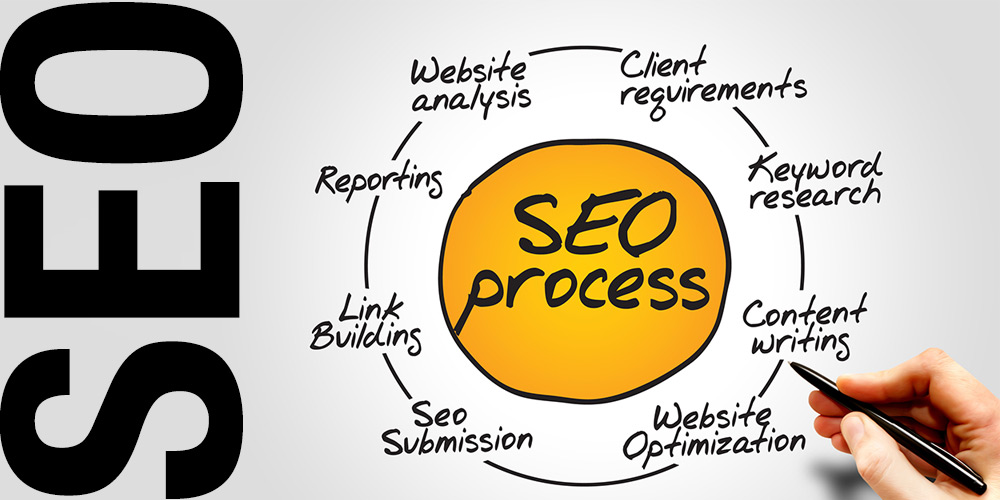 Utilize SEO services