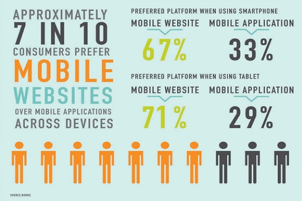 consumers-prefer-mobile-websites