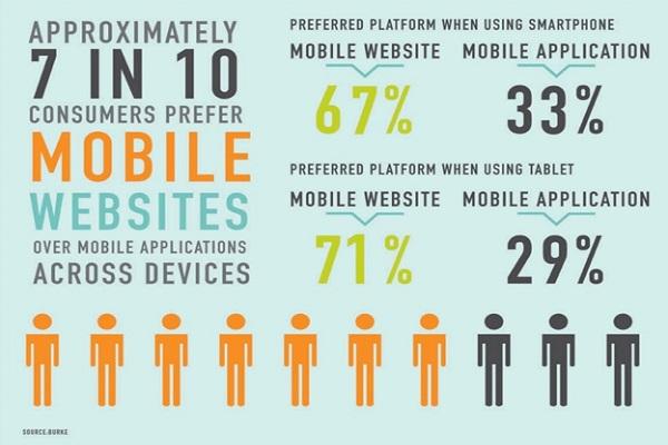 consumers-prefer-mobile-websites