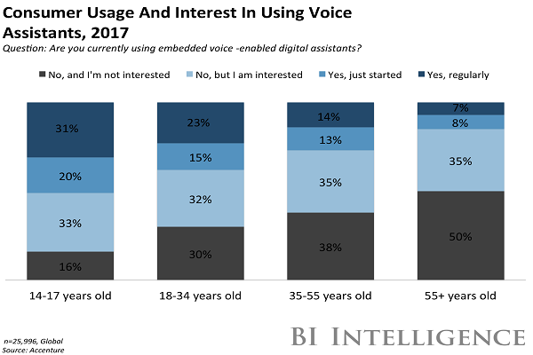 Consumers Research through Voice Assistants