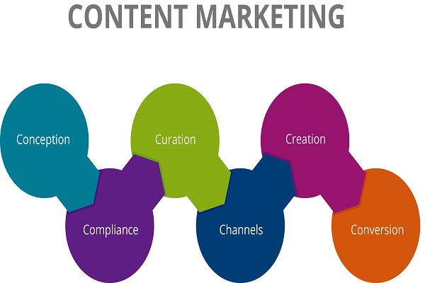 engaging content marketing strategy