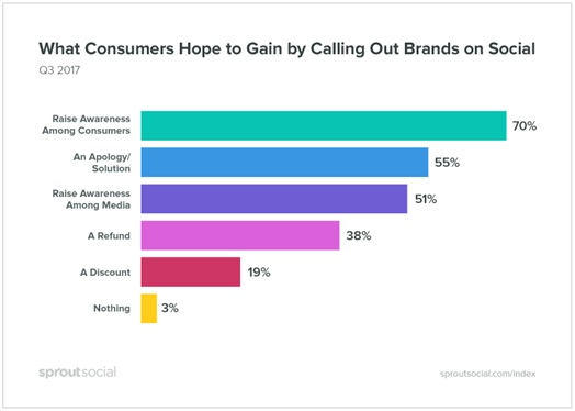 gain by calling out brands on social media