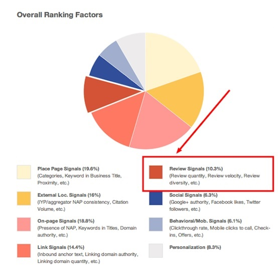 Effectiveness of reviews to pick up a high SEO rank