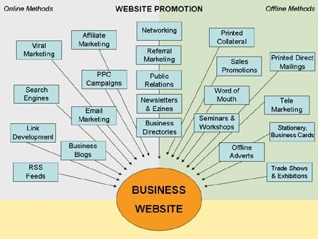 Methods of marketing