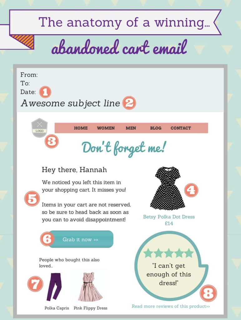 Send Cart Abandonment Emails