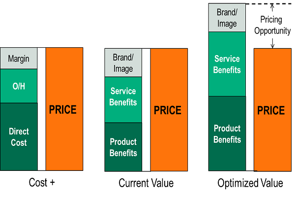 Value-Based Pricing Structure