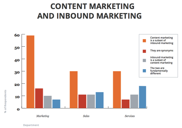 Content-Inbound-marketing