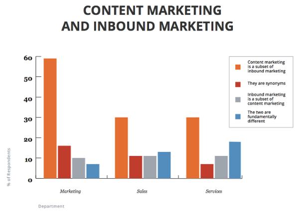 Content-Inbound-marketing