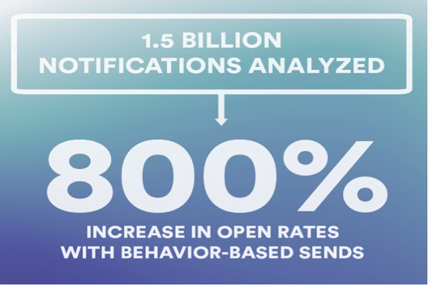 Push Notification Right to Increase Engagements