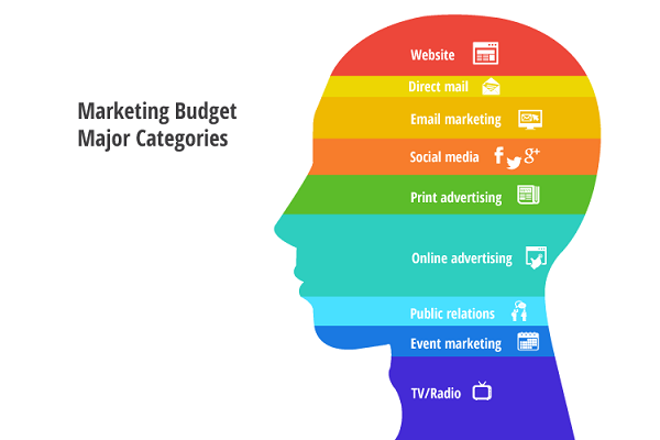 Spend Your Marketing Budget
