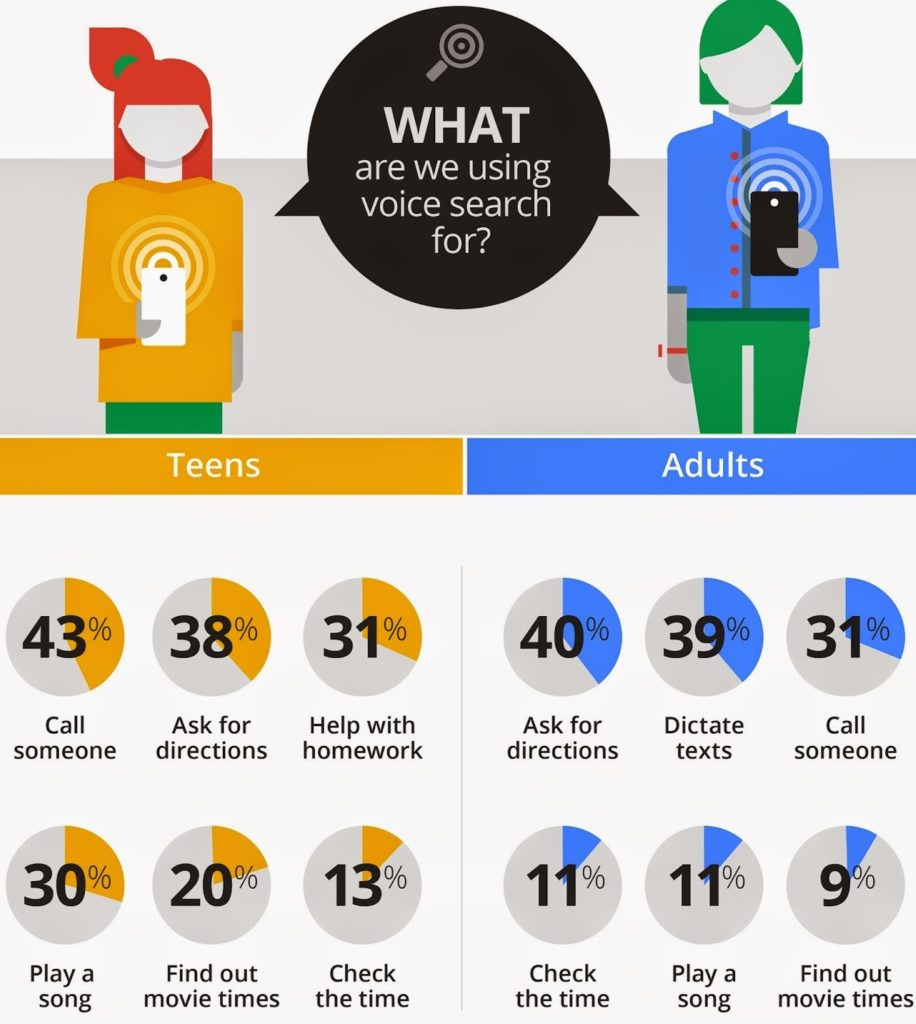 Voice and Text Search statistics