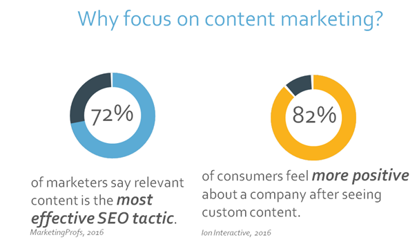 Why-focus-on-content-marketing