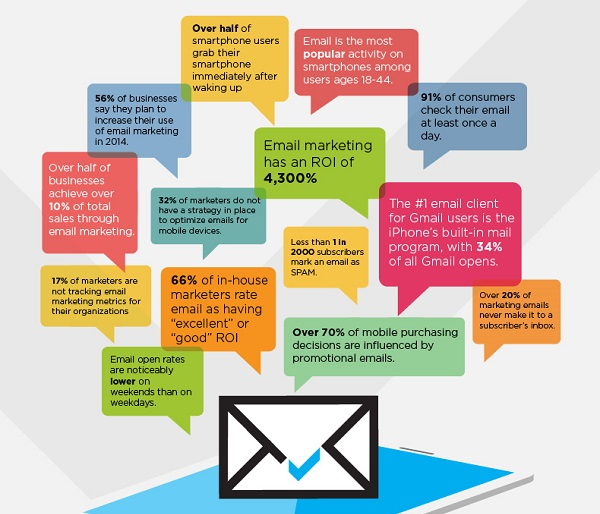 Email Marketing To Your Digital Strategy