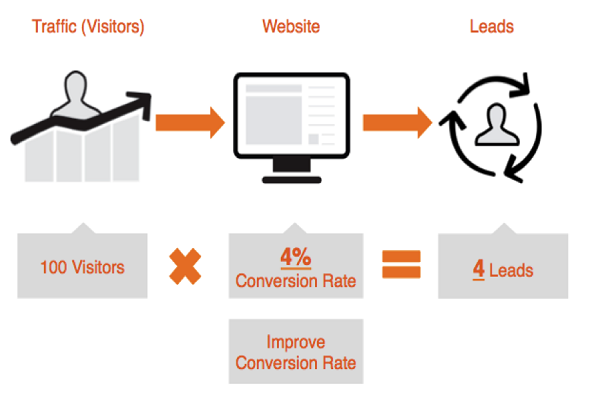 Increase conversion rate