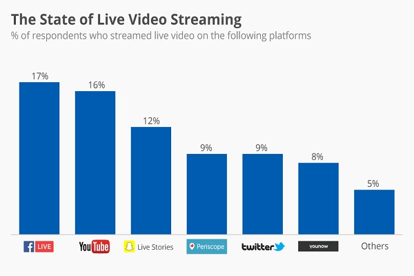 Live Streaming Video Content