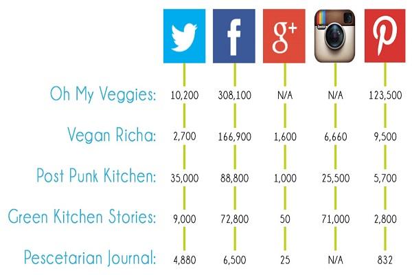 Social media presence-growth