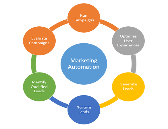 Utilize marketing automation