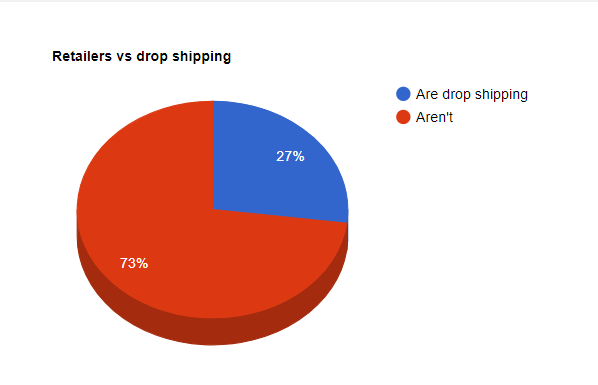 27% online dropshipping