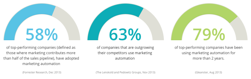 3. Businesses That Use Automation See a Positive ROI Within a Year