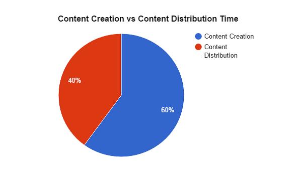 Content-Creation-vs-Content-Distribution